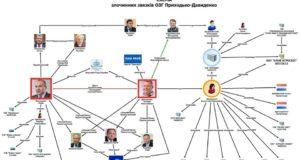 Генпрокурор звільнив посібника ОЗУ Приходька-Давиденка з ГПУ!