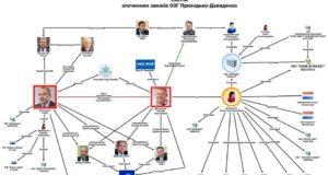 """Всеукраїнське Об'єднання Добровольців розпочало проект """"Громадських розлідувань"""""""